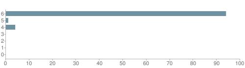 Chart?cht=bhs&chs=500x140&chbh=10&chco=6f92a3&chxt=x,y&chd=t:94,1,4,0,0,0,0&chm=t+94%,333333,0,0,10|t+1%,333333,0,1,10|t+4%,333333,0,2,10|t+0%,333333,0,3,10|t+0%,333333,0,4,10|t+0%,333333,0,5,10|t+0%,333333,0,6,10&chxl=1:|other|indian|hawaiian|asian|hispanic|black|white